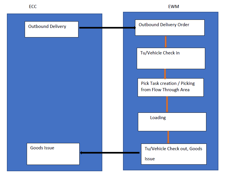 Flow-Through Cross-Docking in SAP EWM | WMexperts online