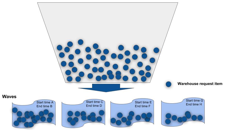 Wave template in SAP EWM 3
