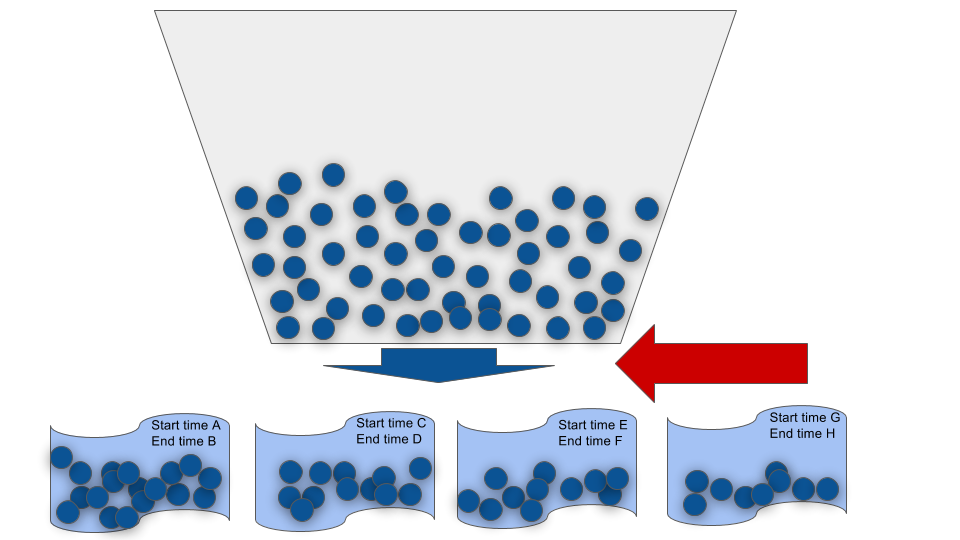 Wave template in SAP EWM 4