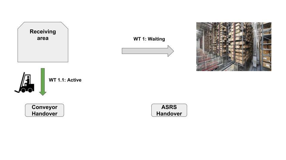 Layout-oriented storage control in SAP EWM 10