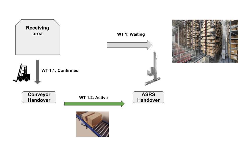 Layout-oriented storage control in SAP EWM 12