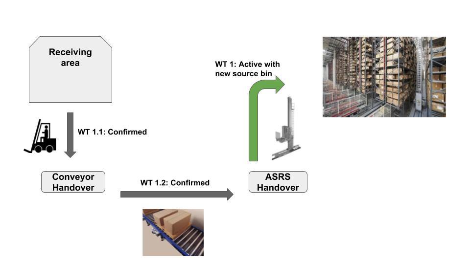 Layout-oriented storage control in SAP EWM 13