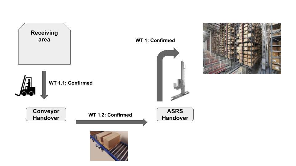 Layout-oriented storage control in SAP EWM 15