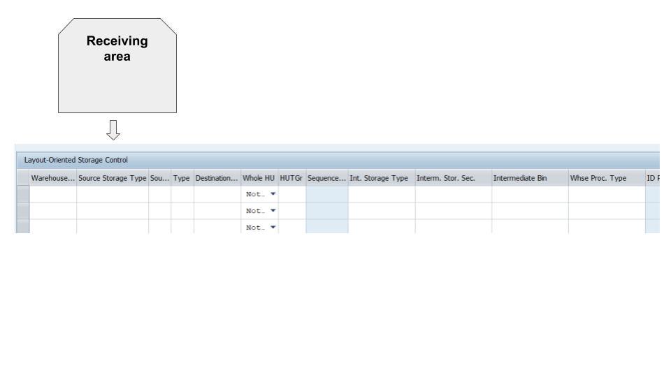 Layout-oriented storage control in SAP EWM 17