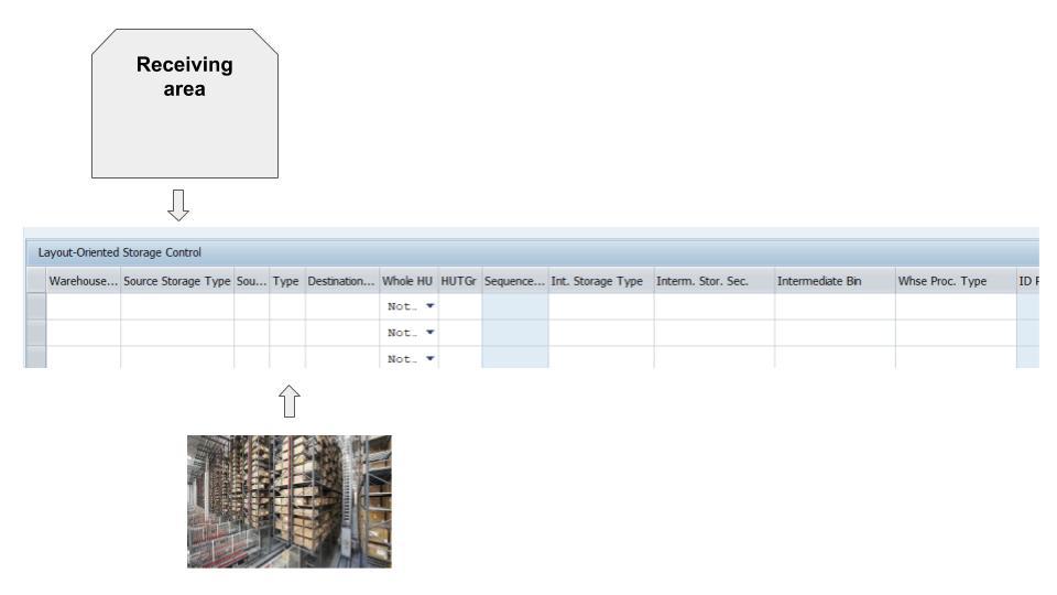Layout-oriented storage control in SAP EWM 18
