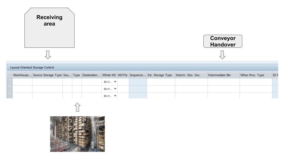 Layout-oriented storage control in SAP EWM 19