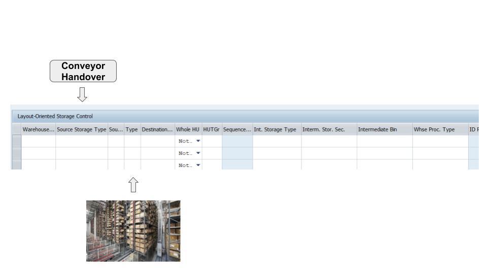 Layout-oriented storage control in SAP EWM 20