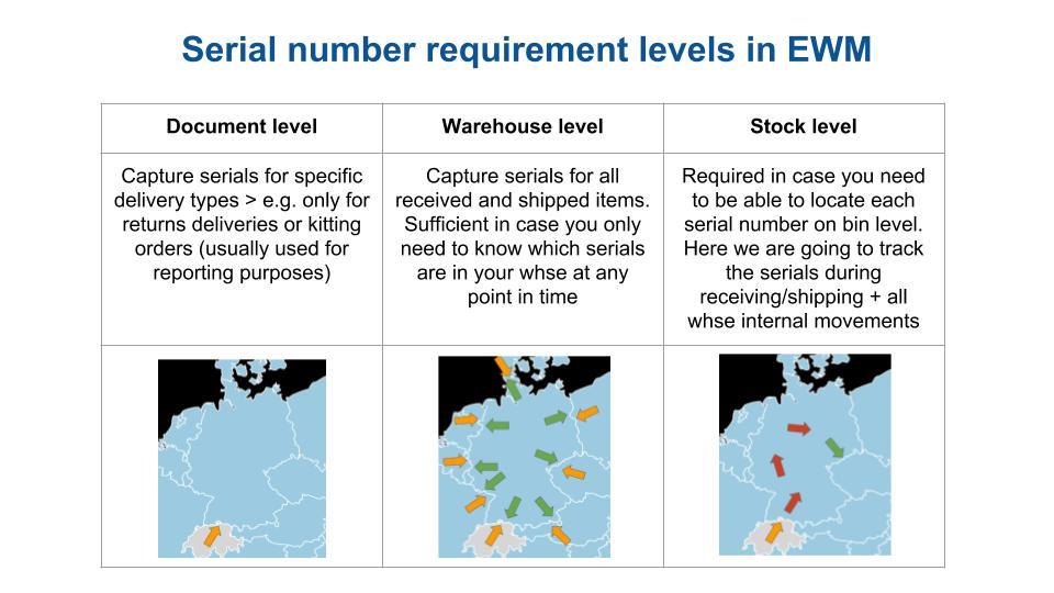 Serial number management SAP EWM 10