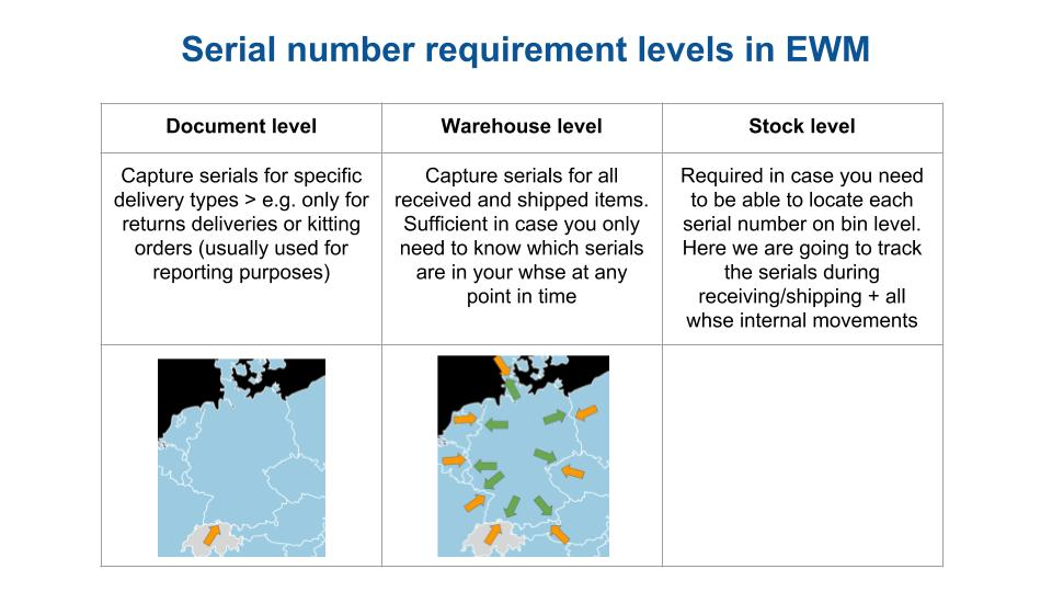 Serial number management SAP EWM 09