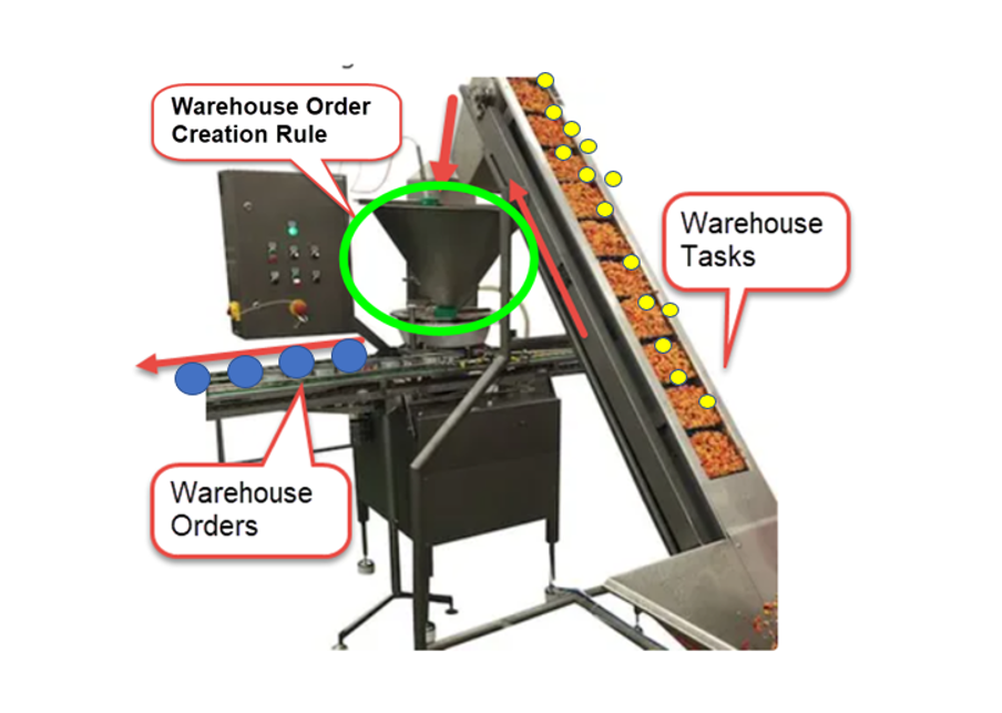 SAP EWM Warehouse order creation rules_02