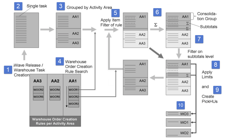SAP EWM Warehouse order creation rules_28